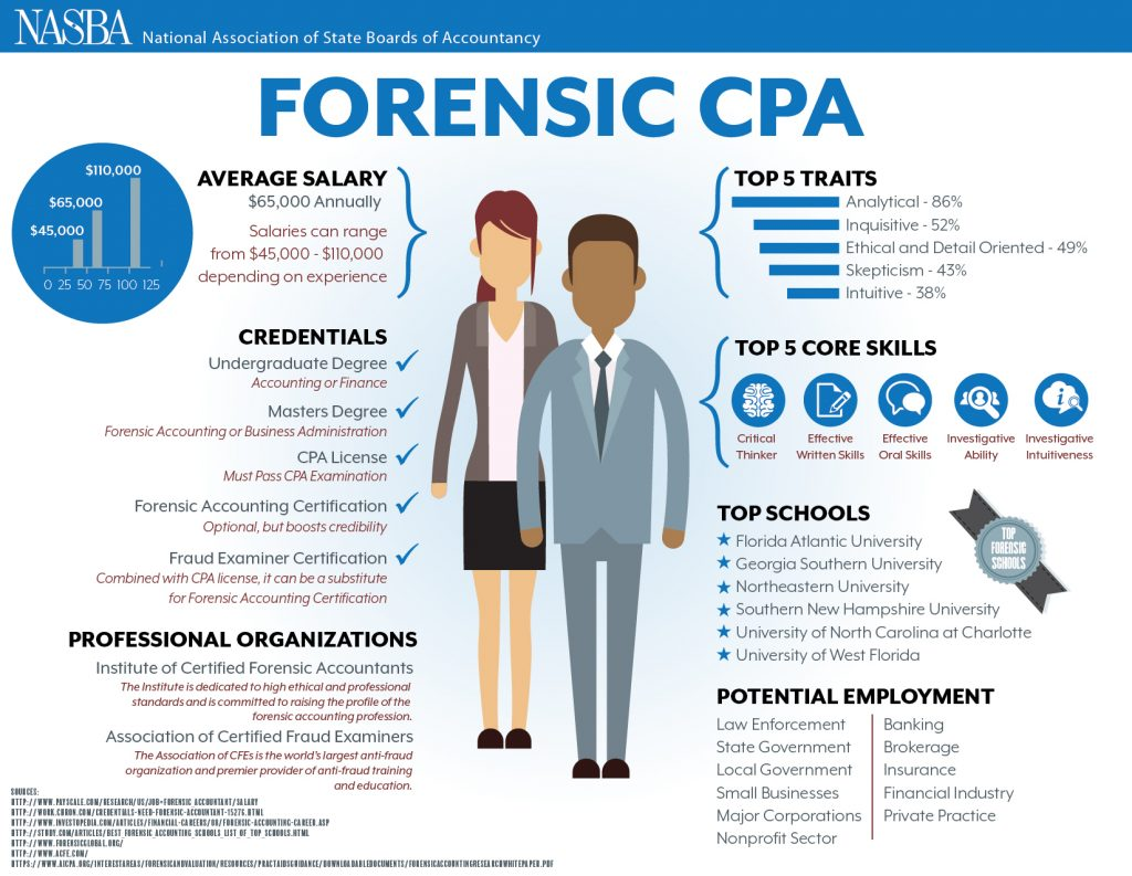 accountants should posess both certified public accoutant skills and certified fraud examiners skill Such as the american institute of certified public accountants, the association of certified fraud examiners  and training should a forensic accountant possess.