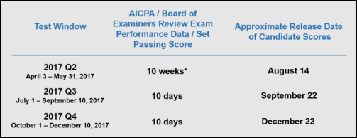 * New passing score will be set during this timeframe