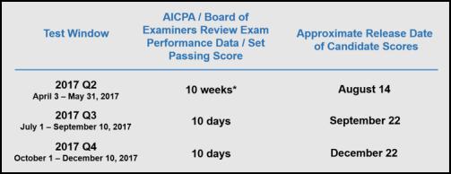 CPA Exam FAQ | NASBA