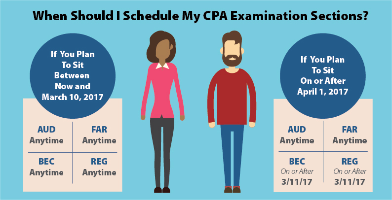 What is cpa exam